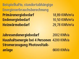 Innovationshaus Energieplus /  / 3382  / Bild 5